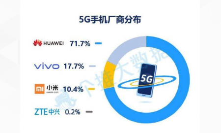 Huawei ranks 1st in 5G