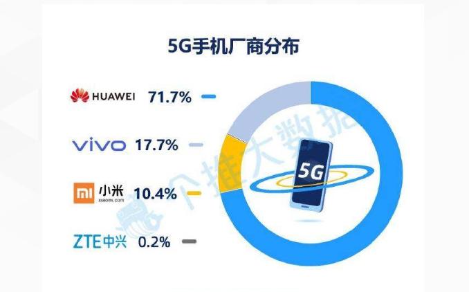 Huawei ranks 1st in 5G