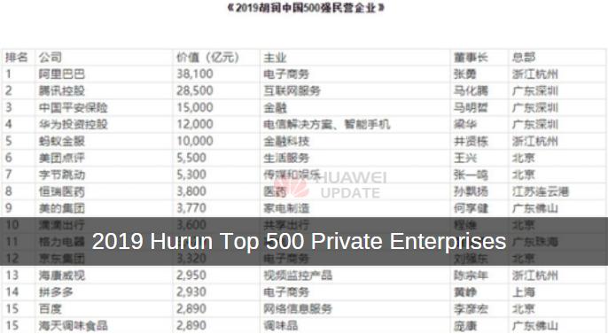 2019 Hurun Top 500 Private Enterprises
