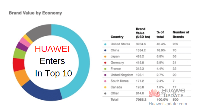2020 Global Most Valuable Brands- Huawei