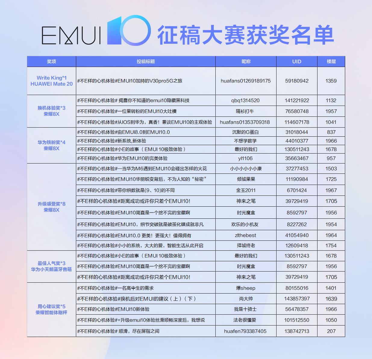 EMUI10 Call for Papers