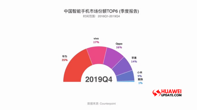China smartphone market share 2016-2019