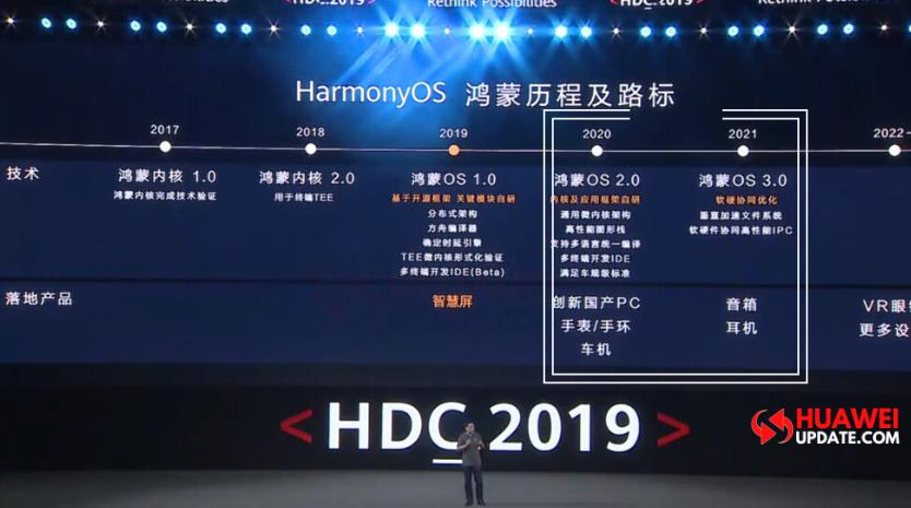 Huawei Hongmeng OS 2.0 and 3.0