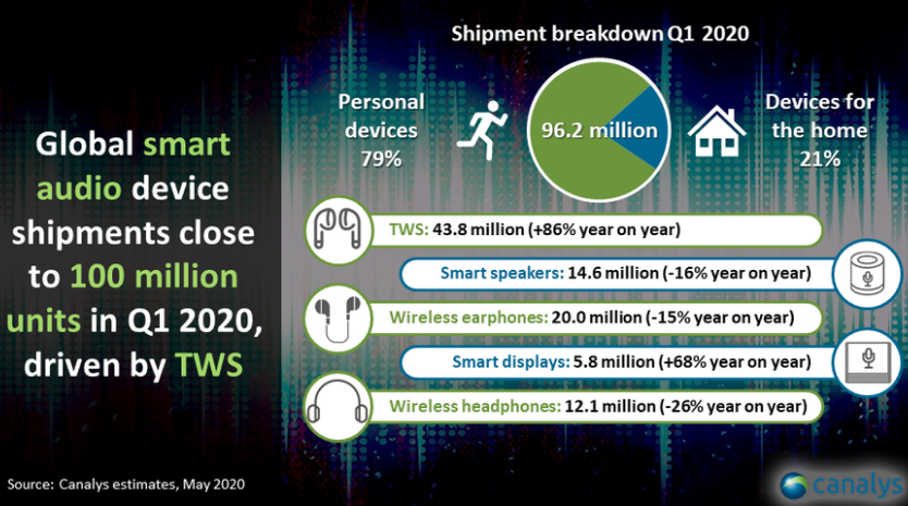 Global smart audio device shipments Q1 2020