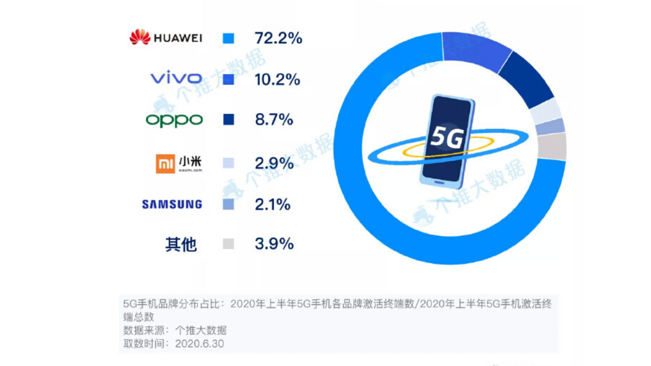 Huawei first half of 2020
