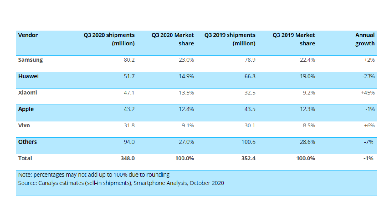 Huawei ranked 2nd in Q3 2020