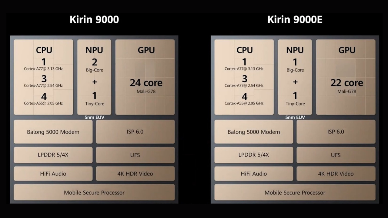 Kirin 9000 5G ranked 1st