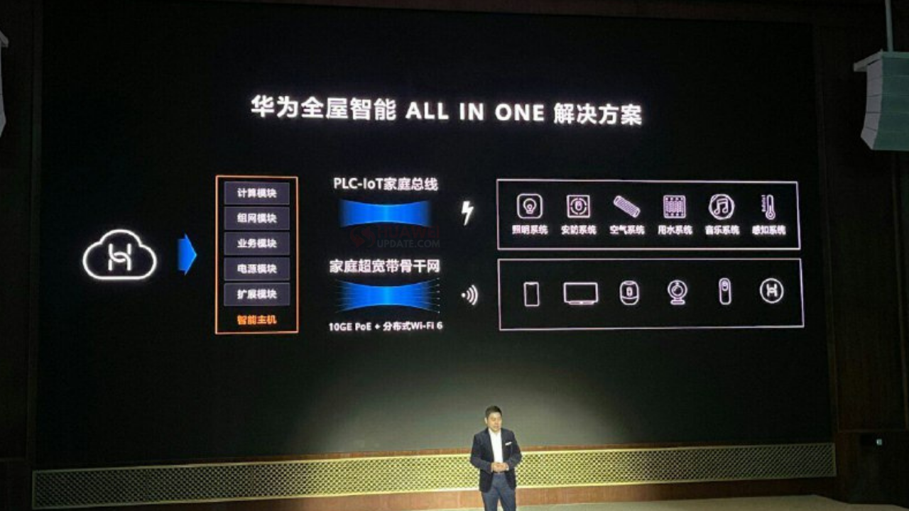 Huawei All In One Solution