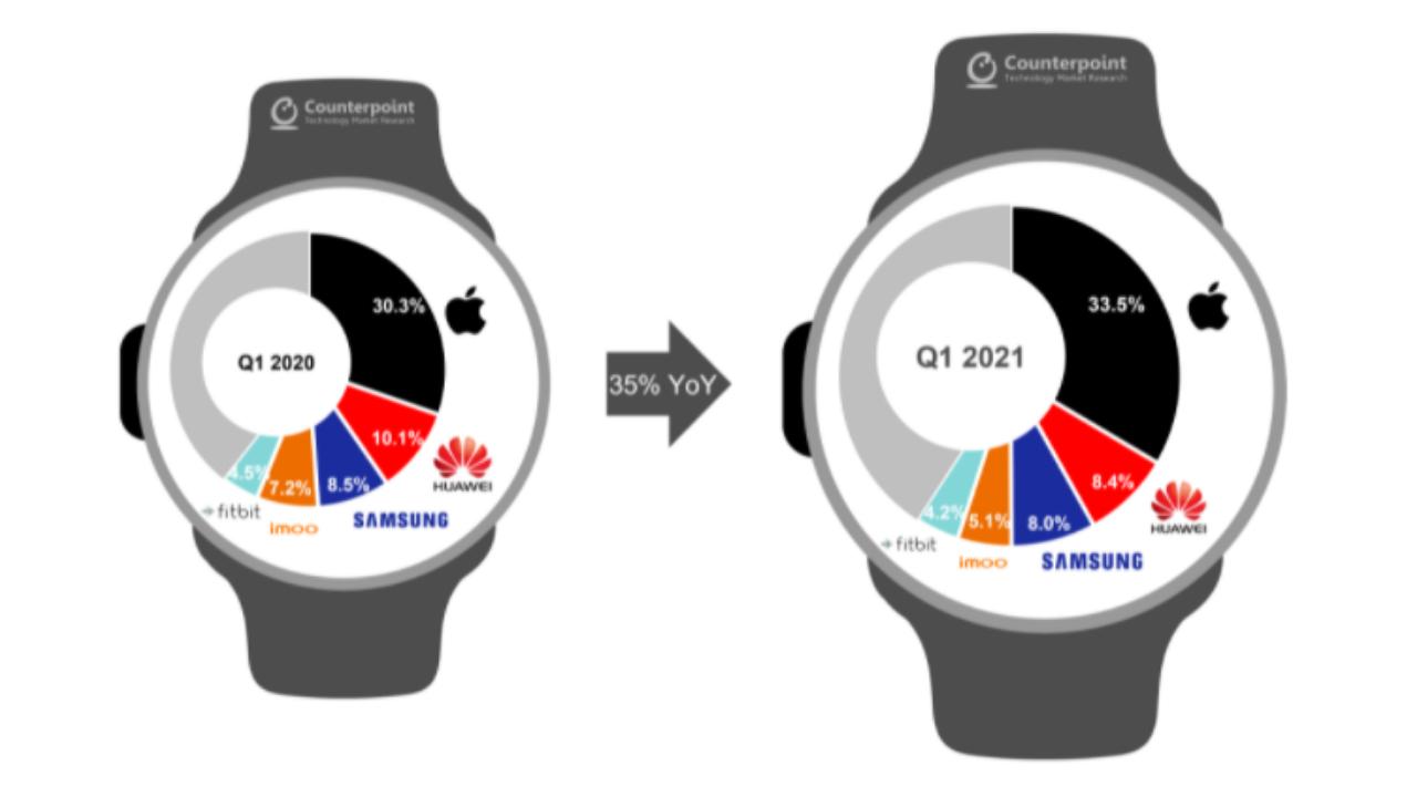 Global smartwatch shipments Q1 2021