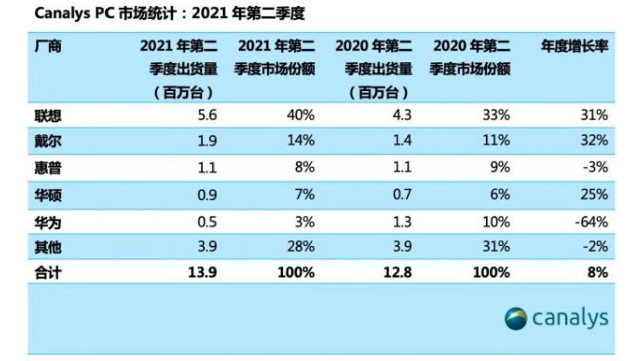 PC shipments China