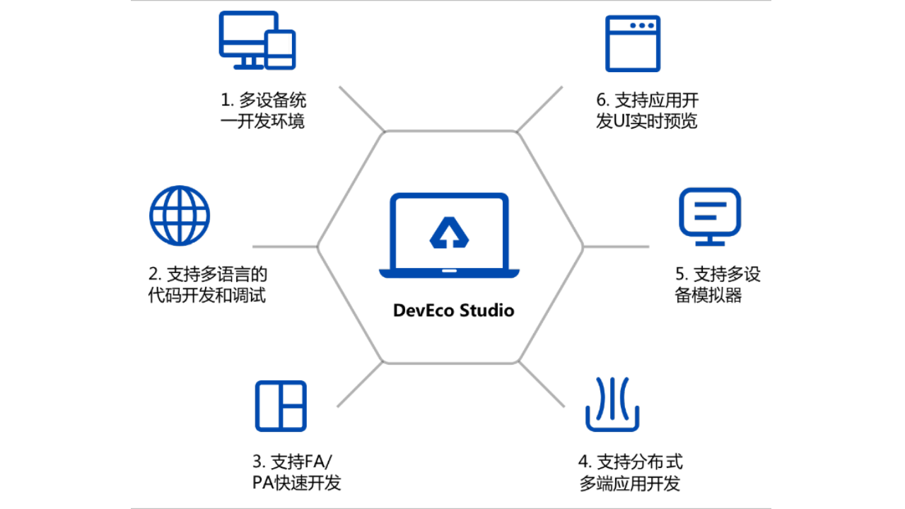 Huawei DevEco Studio 3.0