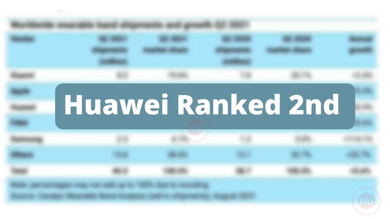 Huawei ranked second in the global smartwatch shipments in Q2 2021