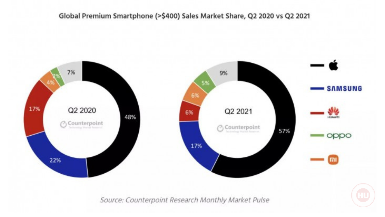 Huawei ranked third in Q2 2021 market share