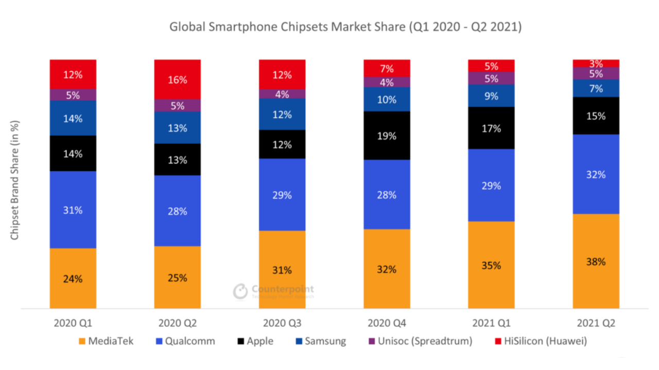 Q2 Global Smartphone Application Processor Market Share